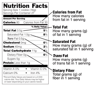 Nutrition Facts label showing calories from fat: how many calories from fat in one serving. Total fat: how many grams of fat in one serving. Saturated fat: how many grams of saturated fat in one serving. Trans fat: how many grams of trans fat in one serving. Dietary fiber: total grams of fiber in one serving.